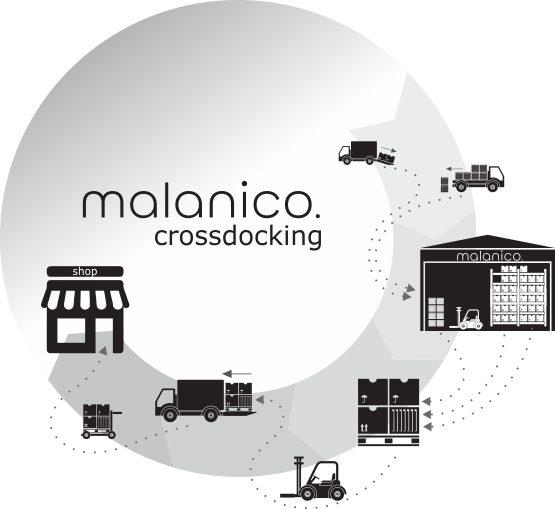 Distributie modellen Crossdocking