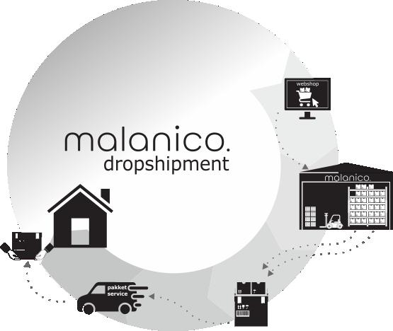 Distributiemodellen dropshipment Malanico